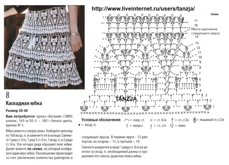 Второй ярус вяжем, основываясь на предпоследний ряд первого яруса по схеме 2, продолжаем узором Б. В моем случае юбка